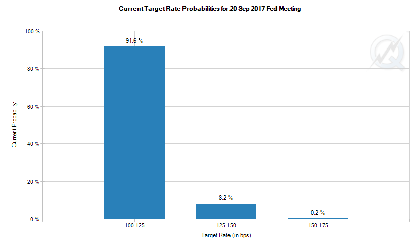 Chart of current betting on the US Fed's September 2017 meeting decision. Source: CME Group