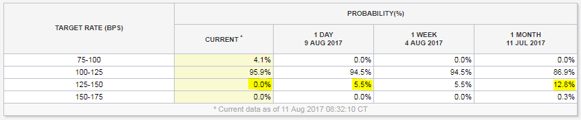 Table of US interest-rate probabilities for Fed's September decision. Source: CME futures trading