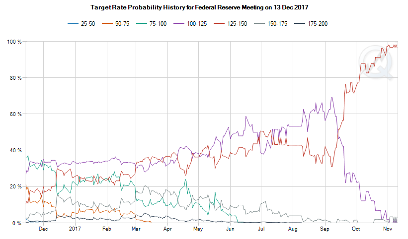 Chart of futures market betting on December 2017 US Fed meeting outcome. Source: CME FedWatch