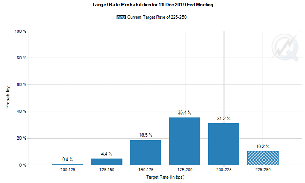 Chart of implied view on Fed Funds rate at end-2019. Source: CME