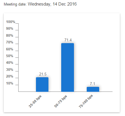 Chart of US interest-rate futures betting for the Fed's 14 December 2016 meeting