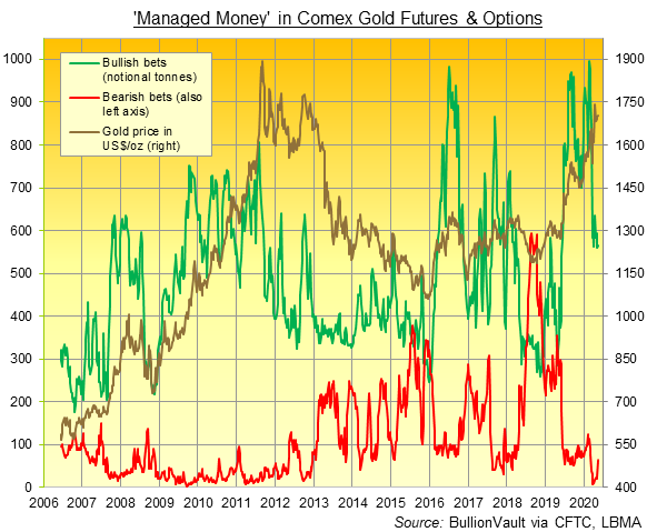 Chart of Managed Money in Comex Gold Futures & Options: Source BullionVault, CFTC, LBMA