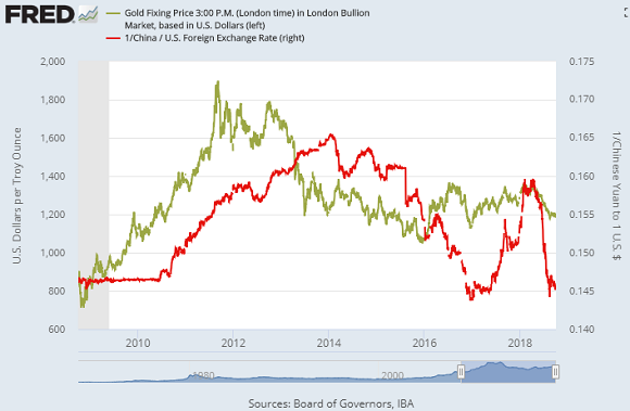 Chart of gold price in USD vs. Chinese Yuan's Dollar exchange rate. Source: St.Louis Fed