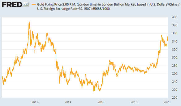 Chart of global gold price in onshore Yuan terms. Source: St.Louis Fed