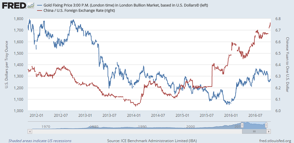 Chart of USDCNY and gold priced in Dollars, last 5 years