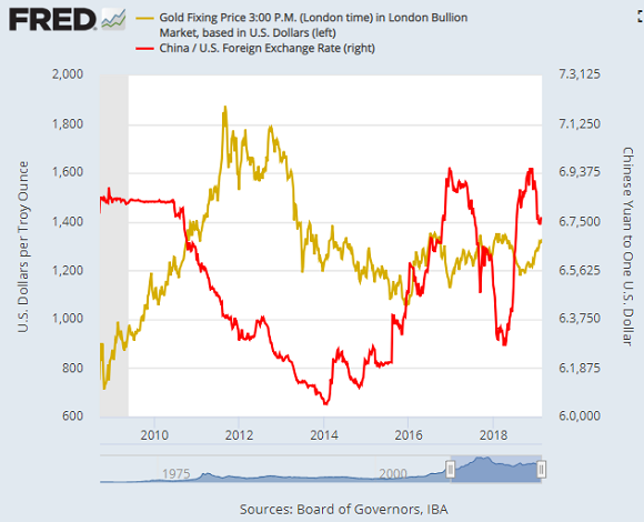 Chart of US Dollar in Chinese Yuan (red) vs. gold priced in Dollars. Source: St.Louis Fed