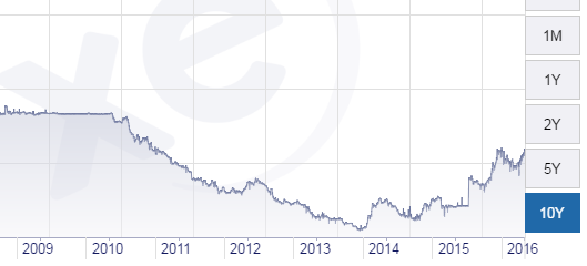 Chart from XE.com of China's Yuan against the US Dollar