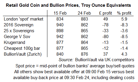 Table comparing the cost of gold coins and small bars against vaulted gold using BullionVault