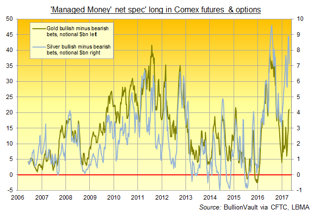 Chart of silver vs. gold Managed Money net speculative long positions in notional US$bn. Source: BullionVault via CFTC
