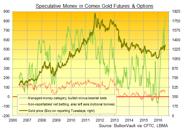 Chart of speculative money in Comex gold futures & options via CFTC