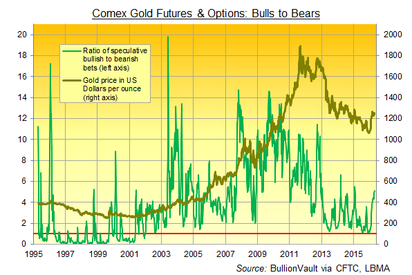 Chart of CFTC data for speculative bull:bear ratio in US Comex gold futures and options