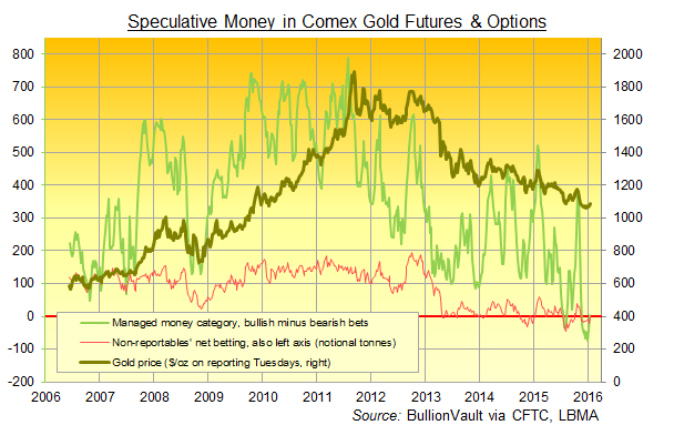 Comex gold futures and options, disaggregated data weekly since 2006