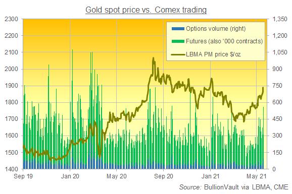 Chart of gold price vs. Comex trading volumes. Source: BullionVault via CME, LBMA