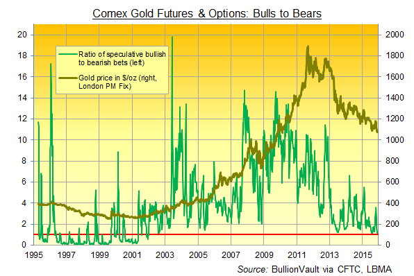 Chart of Comex gold futures and options, non-commercial bull-to-bear ratio