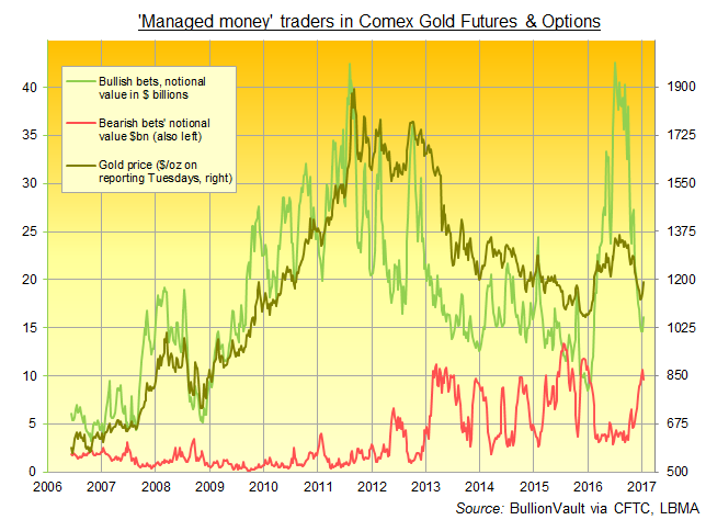 Chart of 'Managed Money' bull vs. bear bets on Comex gold futures and options by $bn value. Source: BullionVault via CFTC