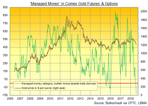 Chart of Managed Money net speculative position in Comex futures and options. Source: BullionVault via CFTC