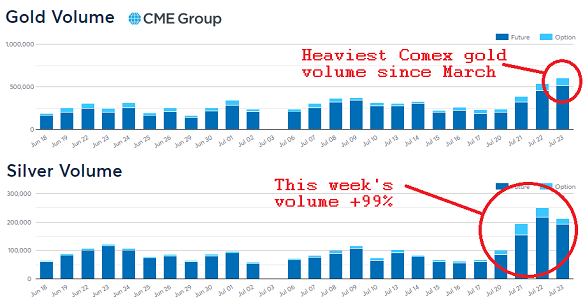 Comex gold and silver trading volumes, last month. Source: CME Group