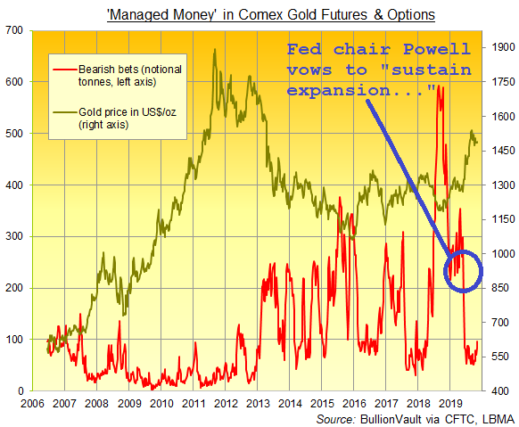 Chart of Managed Money's gross short position on Comex gold futures and options. Source: BullionVault via CFTC