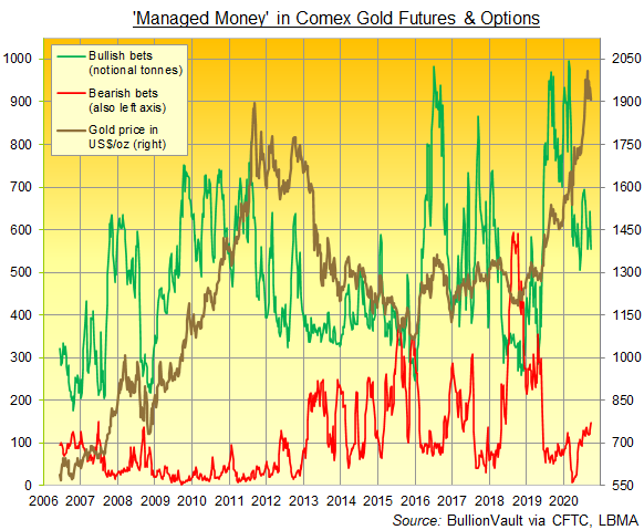 Chart of Managed Money's net speculative position in Comex gold futures and options. Source: BullionVault
