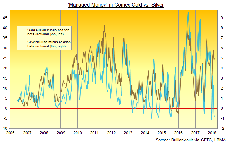 Chart of Managed Money net positioning in gold (left) vs. silver (right) Comex contracts, notional $bn. Source: BullionVault