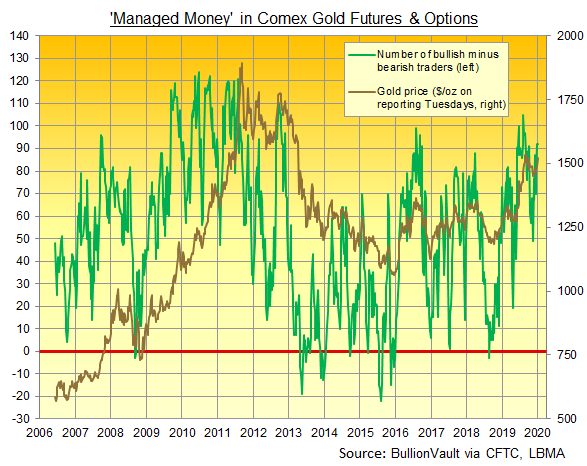 Chart of net number of bullish Managed Money traders in Comex gold futures and options. Source: BullionVault via CFTC