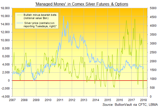 Chart of silver price vs. net betting by the 'Managed Money' category of Comex trader. Source: BullionVault via CFTC