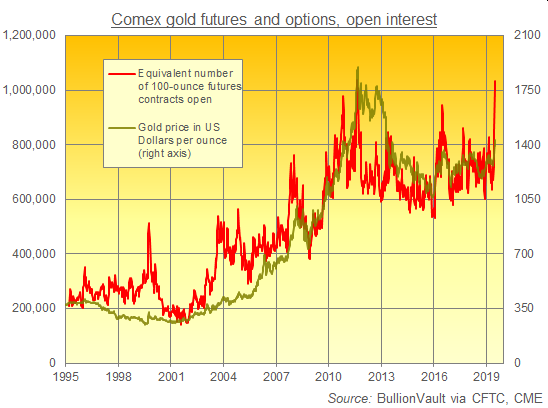Chart of Comex futures & options open interest. Source: BullionVault