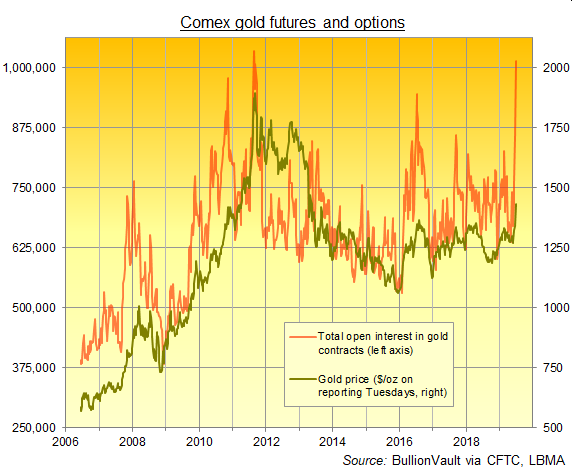 Chart of Comex gold contracts open interest. Source: BullionVault via CFTC