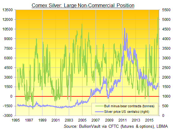 Chart of Comex silver, large speculators' net bullish position via CFTC data