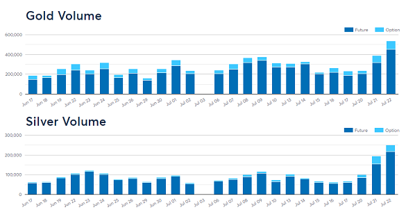 Chart of contract volumes in Comex gold and silver derivatives, last month. Source: CME