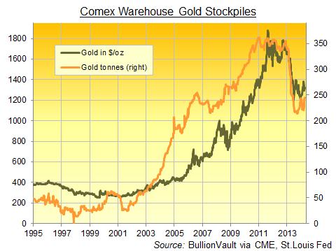 Réserves d'or des entrepôts du Comex