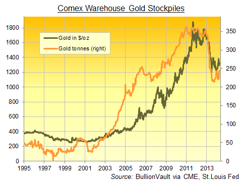 Stock de oro de almacenes Comex
