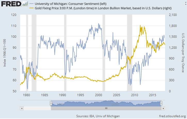 Chart of US consumer sentiment vs. gold price. Source: St.Louis Fed via University of Michigan, LBMA