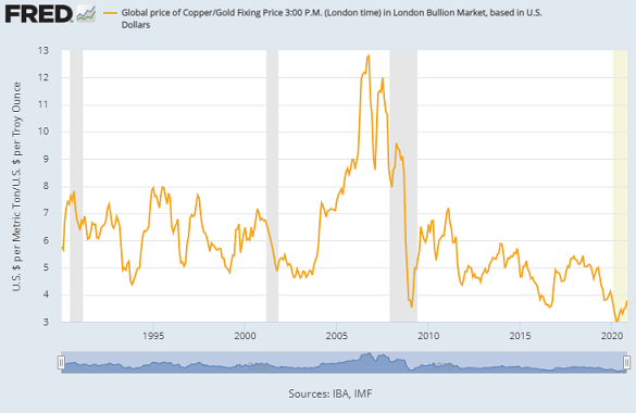1 tonne of copper priced in ounces of gold. Source: St.Louis Fed