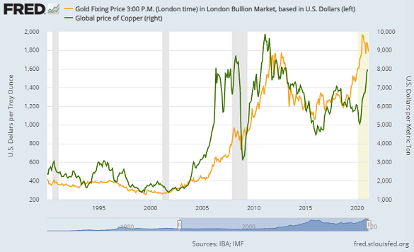 Chart of copper price vs. gold bullion. Source: St.Louis Fed