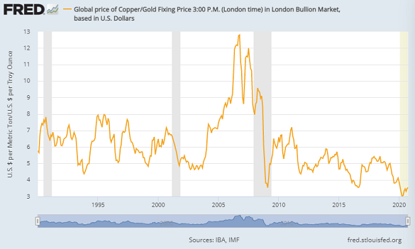 One tonne of copper priced in ounces of gold. Source: St.Louis Fed