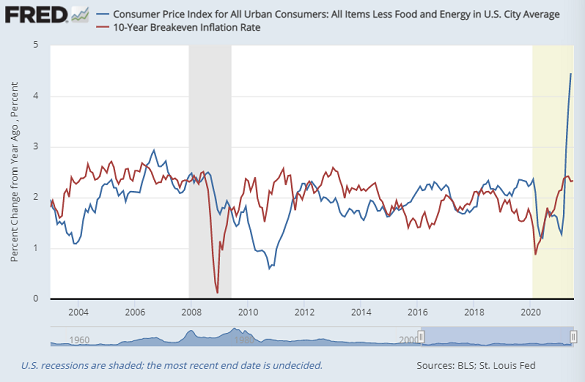Chart of US core CPI annual inflation vs. 10-year breakeven rate. Source: St.Louis Fed