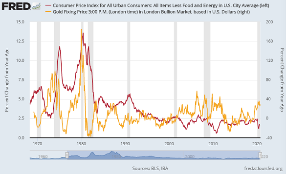 Chart of annual 'core' CPI inflation vs. year-on-year change in gold prices. Source: St.Louis Fed