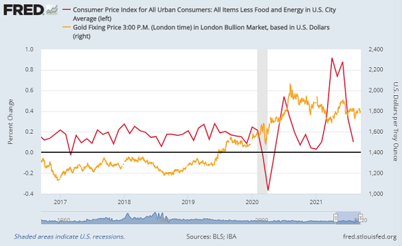 Chart of US core CPI monthly inflation vs. Dollar gold price. Source: St.Louis Fed