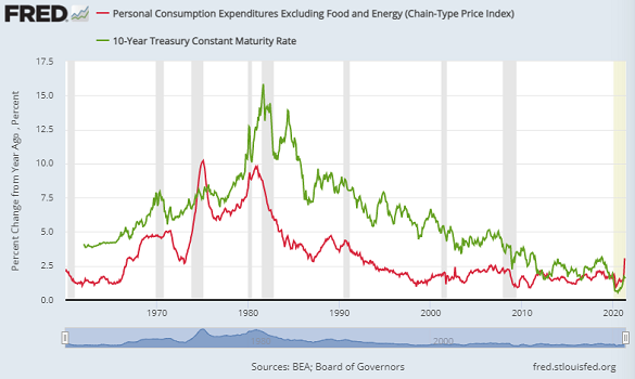 Chart of annual core US PCE inflation vs. 10-year Treasury yield. Source: St.Louis Fed