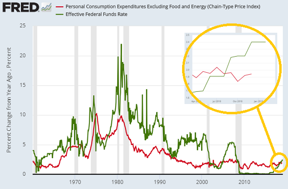 Chart of US Fed Funds rate (green) vs. 12-month pace of 'core' PCE inflation (red). Source: St.Louis Fed