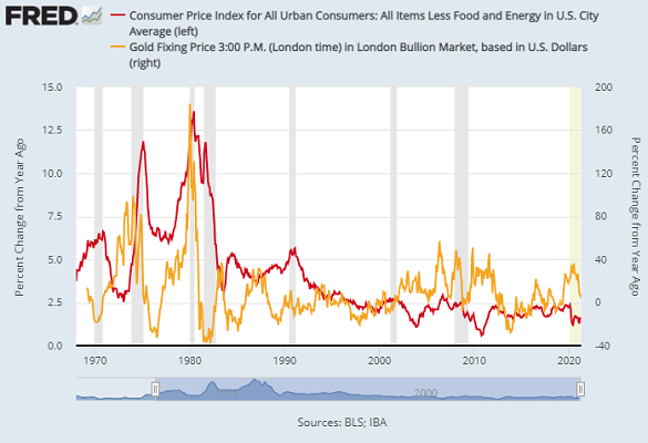 Chart of gold in Dollars (right) vs. core US CPI inflation (annual, red). Source: St.Louis Fed