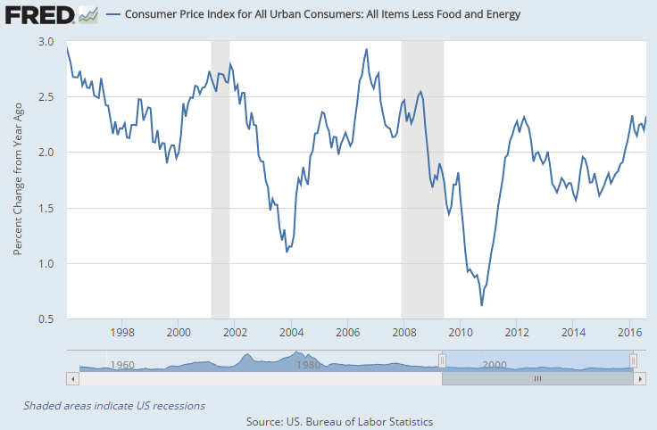 Chart of US CPI annual inflation, minus food and energy costs. Source: St.Louis Fed