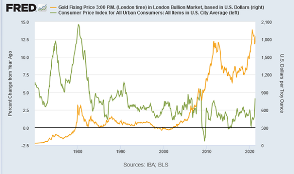 US year-on-year CPI inflation vs. Dollar gold price. Source: St.Louis Fed