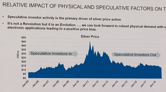 Chart from David Holmes' presentation on silver at LBMA Boston 2018. Source: Heraeus