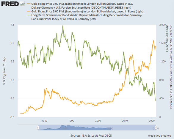 German gold prices (Euro equivalent for DM period) vs. inflation-adjusted 10-yr Bund yields. Source: St.Louis Fed