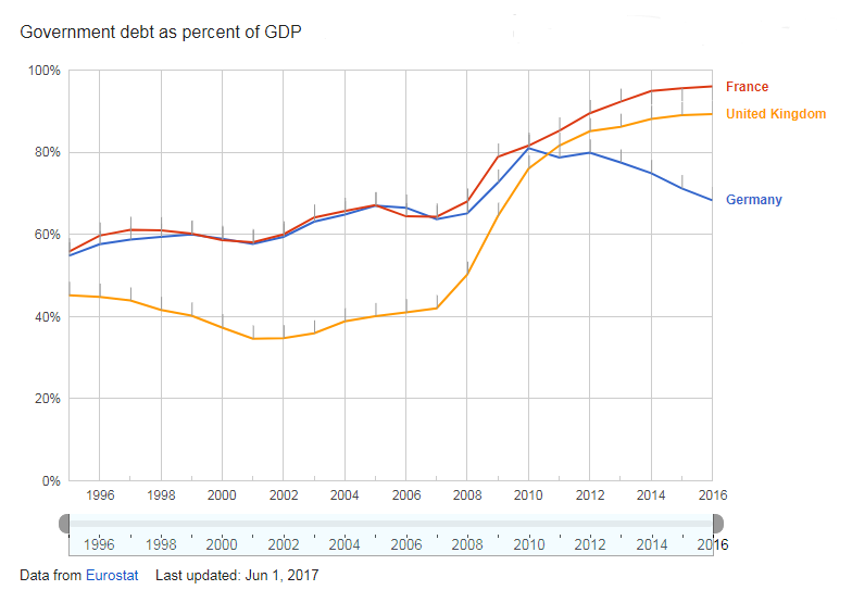 Chart of UK, France and Germany debt-to-GDP ratios. Source: Eurostat