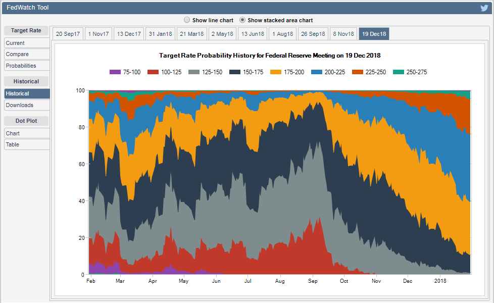 Historic chart of speculative betting on US Fed interest rates at the central bank's Dec 2018 meeting. Source: CME FedWatch Tool