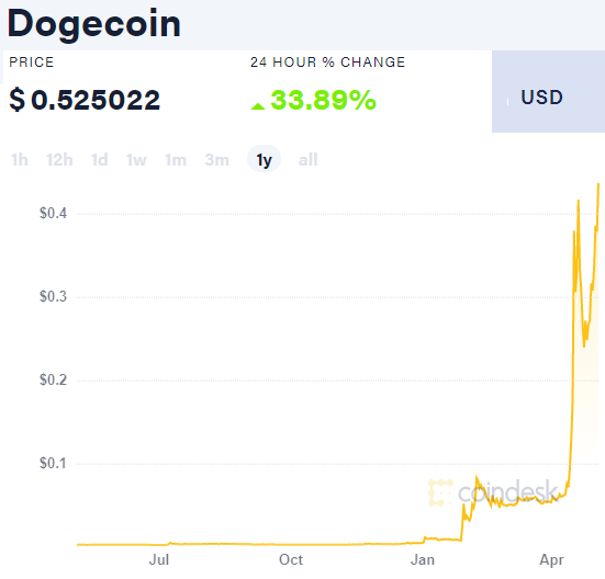 Much wow! Chart of Dogecoin price in US Dollars, last 12 months. Source: Coindesk