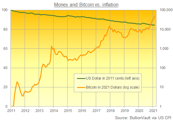 US Dollar and Bitcoin adjusted by US consumer-price inflation. Source: BullionVault